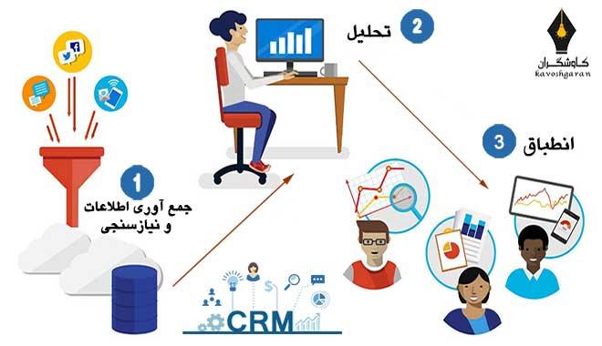 مدیریت ارتباط با مشتری در کاوشگران بهبود کیفیت