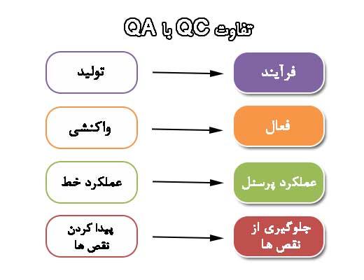تفاوت QC با QA