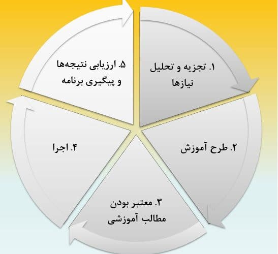 فرآیند آموزش و توسعه منابع انسانی