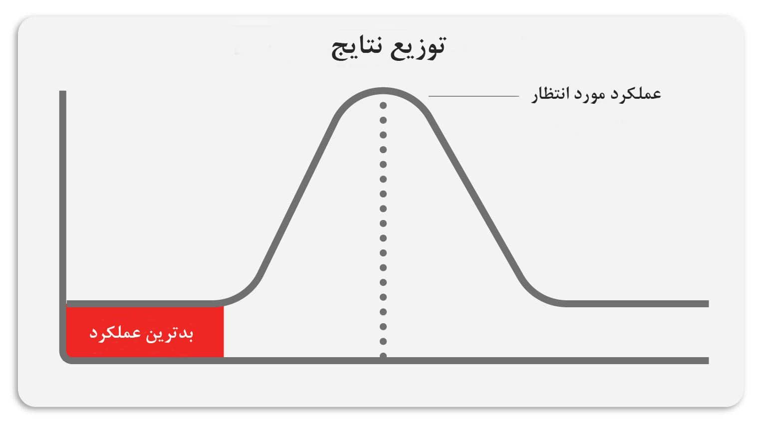 منحنی مدیریت ریسک استراتژیک