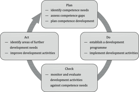 فرایندی برای مدیریت شایستگی و توسعه افراد
