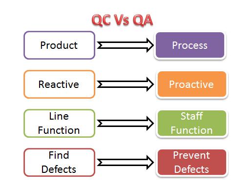 QC & QA
